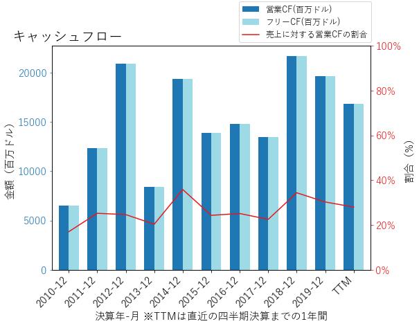 PRUのキャッシュフローのグラフ