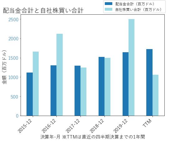 PRUの配当合計と自社株買いのグラフ