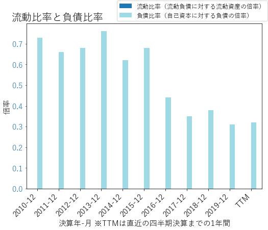 PRUのバランスシートの健全性のグラフ