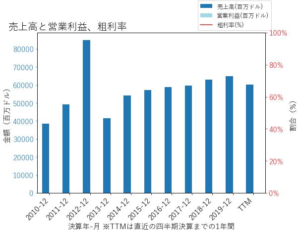 PRUの売上高と営業利益、粗利率のグラフ