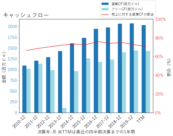 PSAのキャッシュフローのグラフ