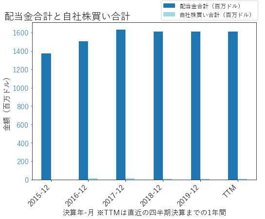 PSAの配当合計と自社株買いのグラフ