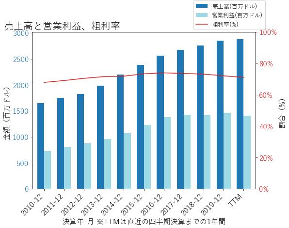 PSAの売上高と営業利益、粗利率のグラフ