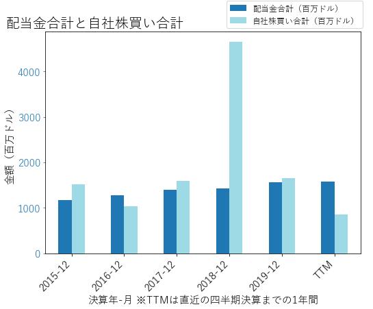 PSXの配当合計と自社株買いのグラフ