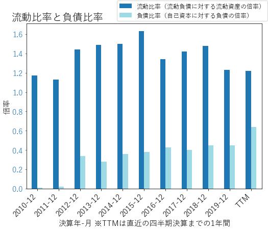 PSXのバランスシートの健全性のグラフ