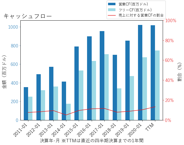 PVHのキャッシュフローのグラフ