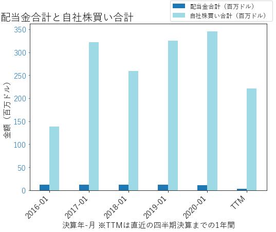 PVHの配当合計と自社株買いのグラフ