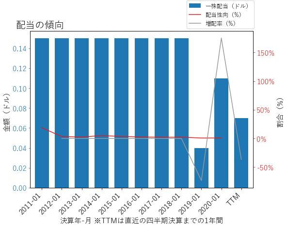 PVHの配当の傾向のグラフ