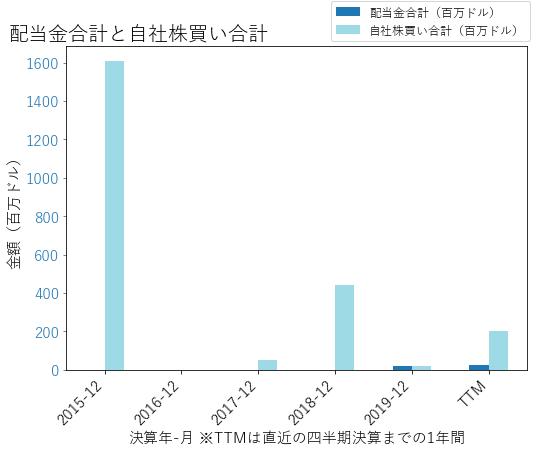 PWRの配当合計と自社株買いのグラフ