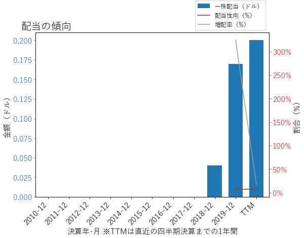 PWRの配当の傾向のグラフ