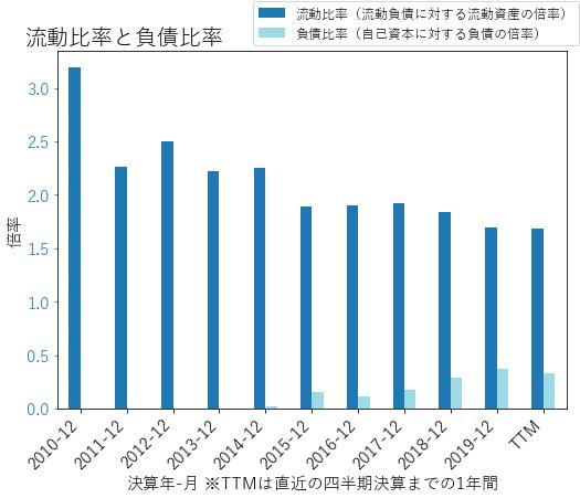 PWRのバランスシートの健全性のグラフ