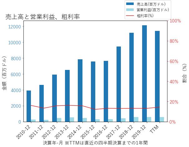 PWRの売上高と営業利益、粗利率のグラフ