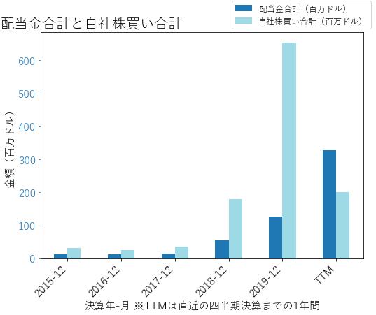PXDの配当合計と自社株買いのグラフ