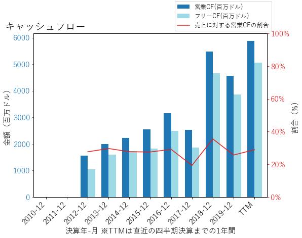 PYPLのキャッシュフローのグラフ
