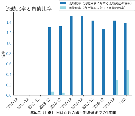 PYPLのバランスシートの健全性のグラフ