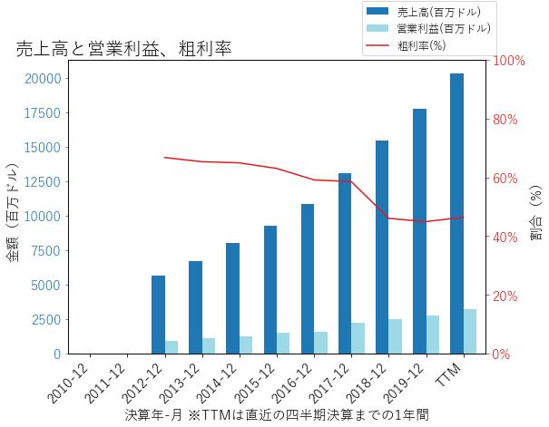 PYPLの売上高と営業利益、粗利率のグラフ