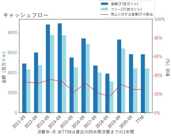QCOMのキャッシュフローのグラフ