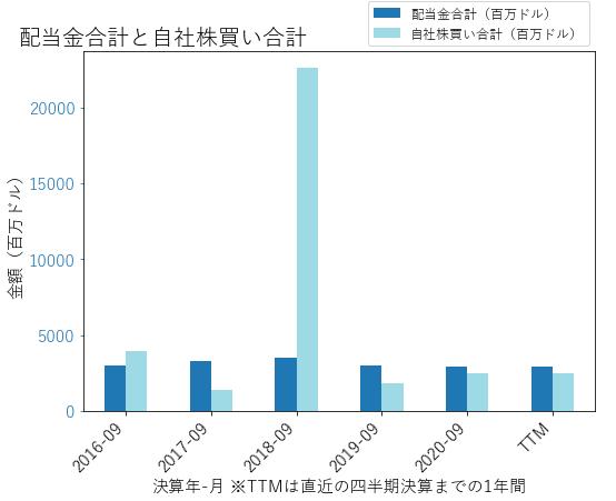 QCOMの配当合計と自社株買いのグラフ