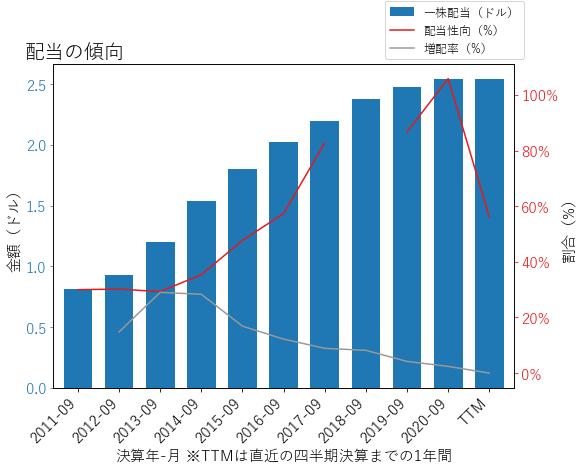 QCOMの配当の傾向のグラフ