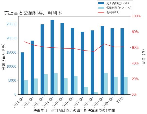 QCOMの売上高と営業利益、粗利率のグラフ