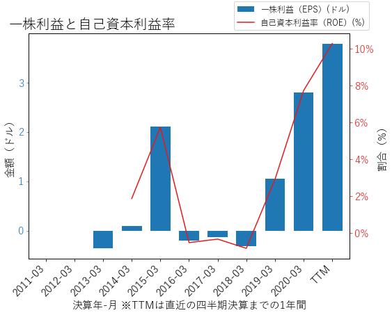 QRVOのEPSとROEのグラフ
