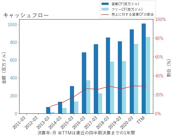 QRVOのキャッシュフローのグラフ