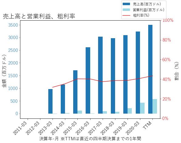 QRVOの売上高と営業利益、粗利率のグラフ