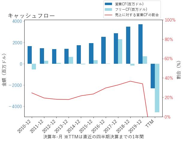 RCLのキャッシュフローのグラフ