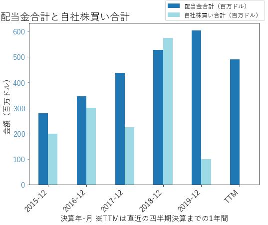 RCLの配当合計と自社株買いのグラフ
