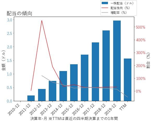 RCLの配当の傾向のグラフ