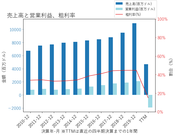 RCLの売上高と営業利益、粗利率のグラフ