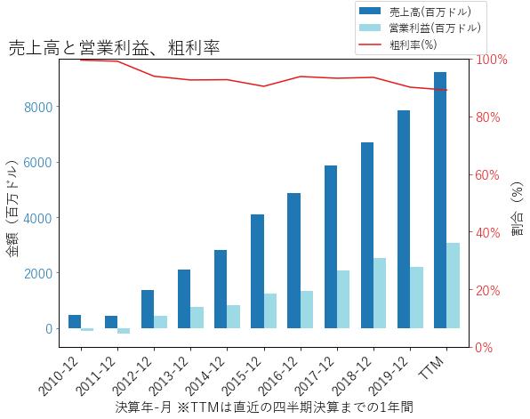 REGNの売上高と営業利益、粗利率のグラフ