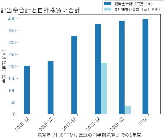 REGの配当合計と自社株買いのグラフ