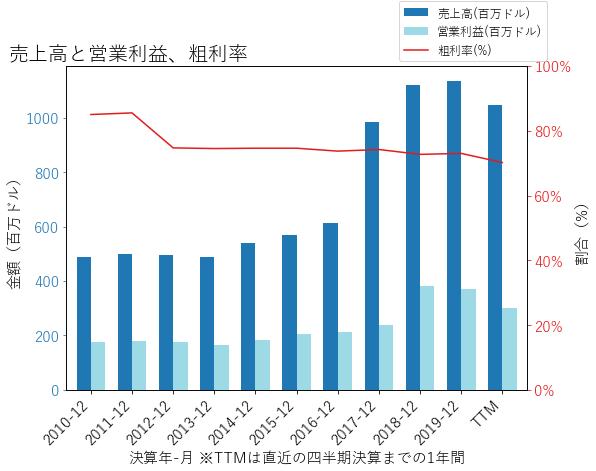 REGの売上高と営業利益、粗利率のグラフ