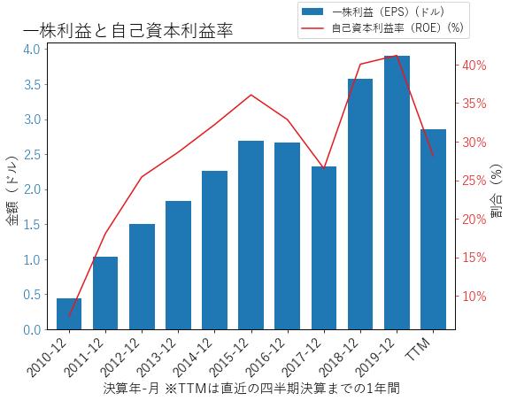 RHIのEPSとROEのグラフ