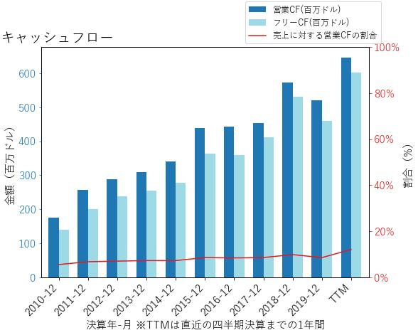 RHIのキャッシュフローのグラフ