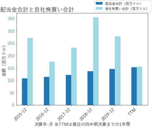 RHIの配当合計と自社株買いのグラフ