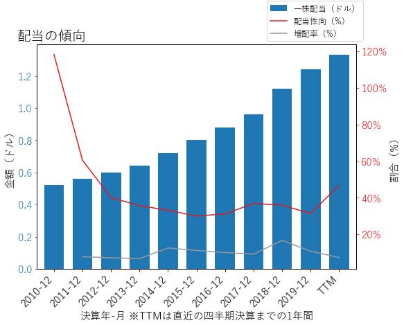 RHIの配当の傾向のグラフ