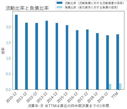 RHIのバランスシートの健全性のグラフ