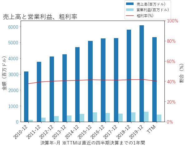 RHIの売上高と営業利益、粗利率のグラフ