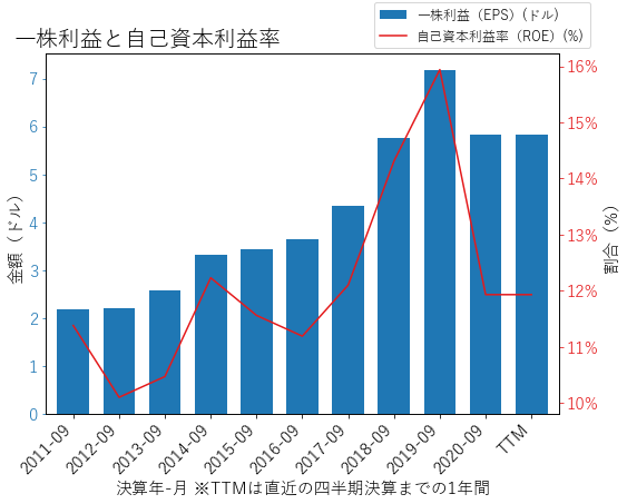 RJFのEPSとROEのグラフ