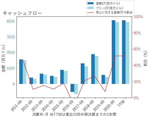 RJFのキャッシュフローのグラフ