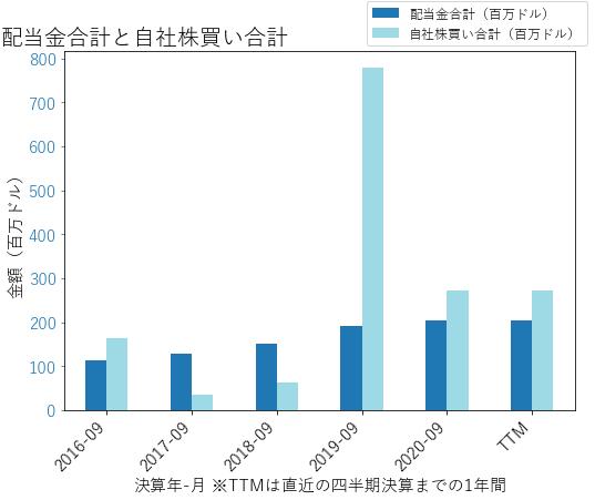 RJFの配当合計と自社株買いのグラフ