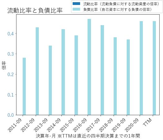 RJFのバランスシートの健全性のグラフ