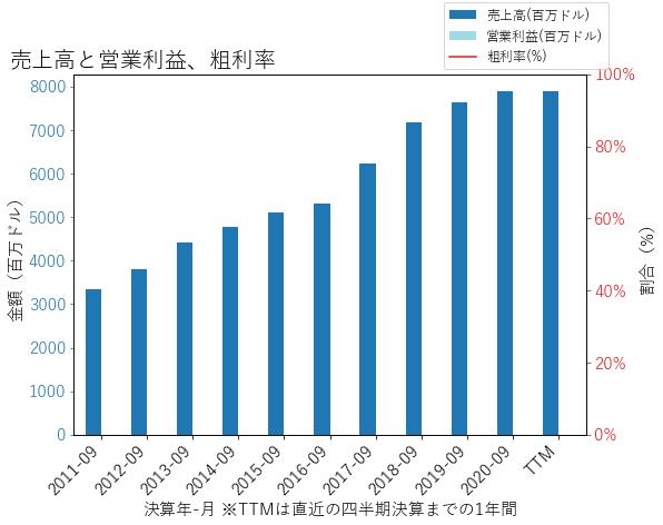 RJFの売上高と営業利益、粗利率のグラフ