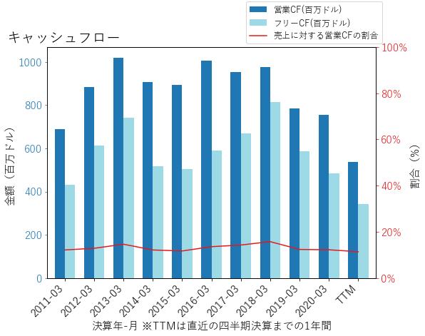RLのキャッシュフローのグラフ