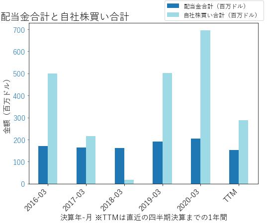 RLの配当合計と自社株買いのグラフ