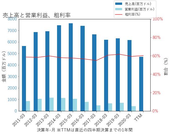 RLの売上高と営業利益、粗利率のグラフ
