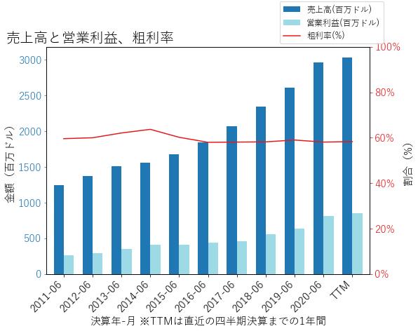RMDの売上高と営業利益、粗利率のグラフ