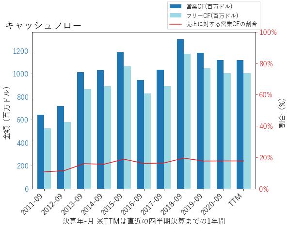 ROKのキャッシュフローのグラフ